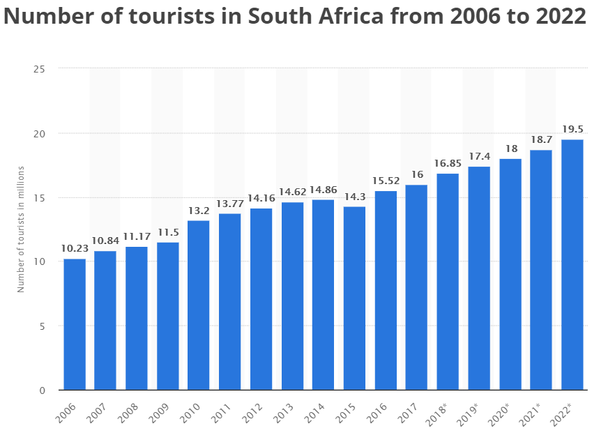 Number of tourists arriving in South Africa infographics